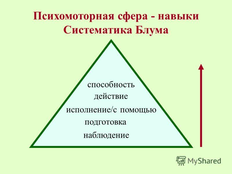 Психомоторная сфера - навыки Систематика Блума наблюдение подготовка исполнение/с помощью действие способность
