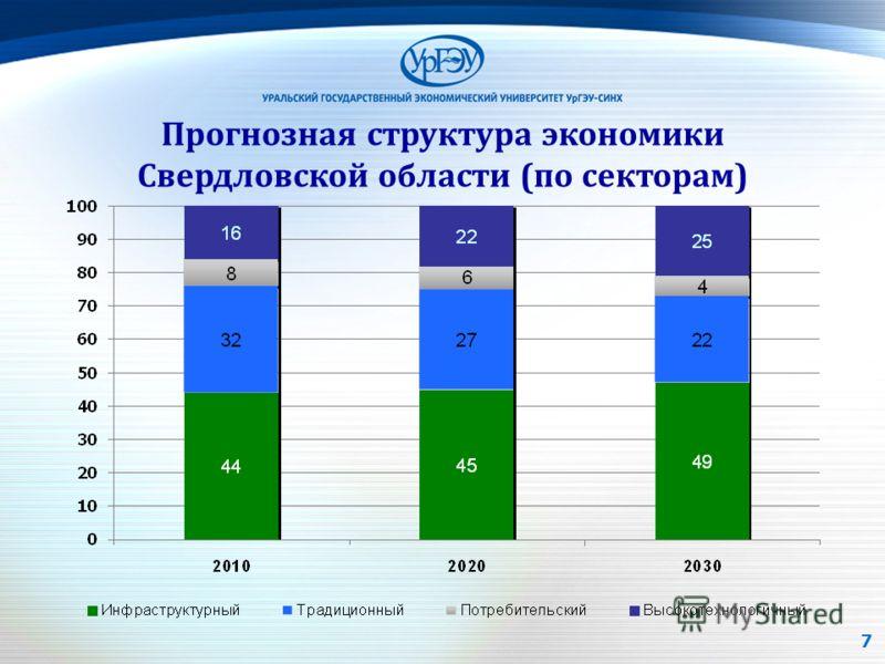 Прогнозная структура экономики Свердловской области (по секторам) 7