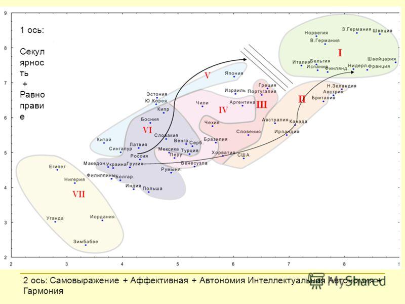 1 ось: Секул ярнос ть + Равно прави е 2 ось: Самовыражение + Аффективная + Автономия Интеллектуальная Автономия + Гармония