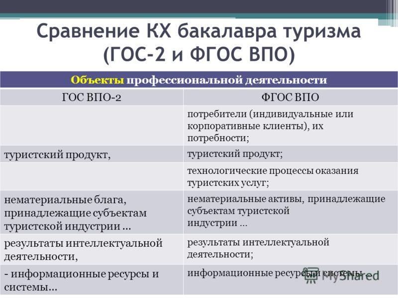 Сравнение КХ бакалавра туризма (ГОС-2 и ФГОС ВПО) Объекты профессиональной деятельности ГОС ВПО-2ФГОС ВПО потребители (индивидуальные или корпоративные клиенты), их потребности; туристский продукт, туристский продукт; технологические процессы оказани