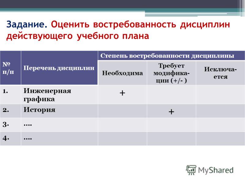 Задание. Оценить востребованность дисциплин действующего учебного плана п/п Перечень дисциплин Степень востребованности дисциплины Необходима Требует модифика- ции (+/- ) Исключа- ется 1.Инженерная графика + 2.История + 3.…. 4.….