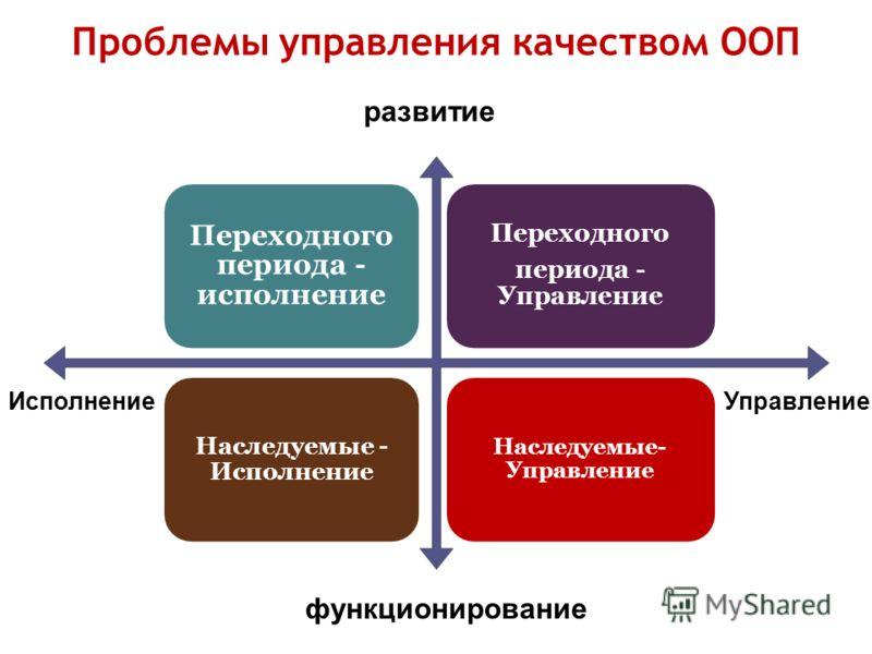 Переходного периода - исполнение Переходного периода - Управление Наследуемые - Исполнение Наследуемые- Управление развитие функционирование УправлениеИсполнение Проблемы управления качеством ООП