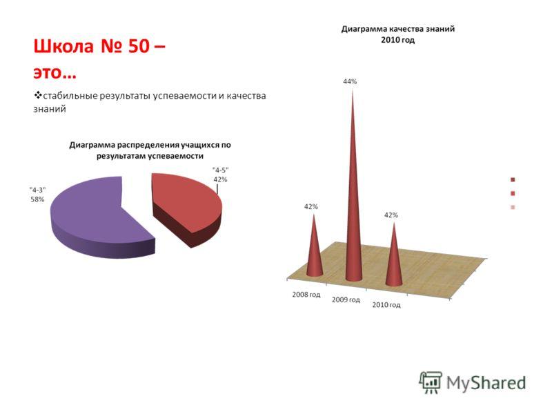 Школа 50 – это… стабильные результаты успеваемости и качества знаний