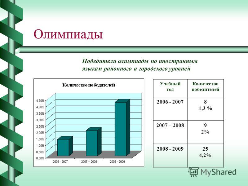 Олимпиады Победители олимпиады по иностранным языкам районного и городского уровней Учебный год Количество победителей 2006 - 20078 1,3 % 2007 – 20089 2% 2008 - 200925 4,2%