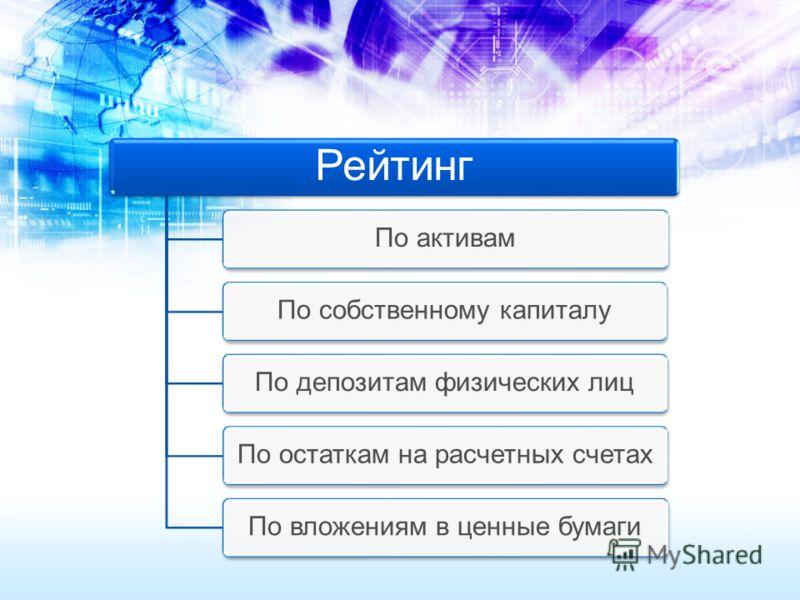 Рейтинг По активамПо собственному капиталуПо депозитам физических лицПо остаткам на расчетных счетахПо вложениям в ценные бумаги