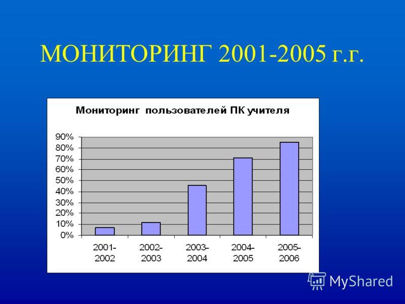 МОНИТОРИНГ 2001-2005 г.г.