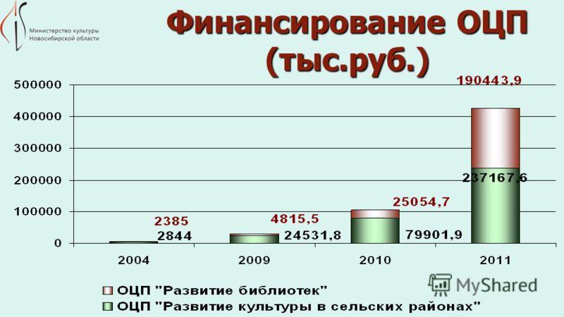 Финансирование ОЦП (тыс.руб.)