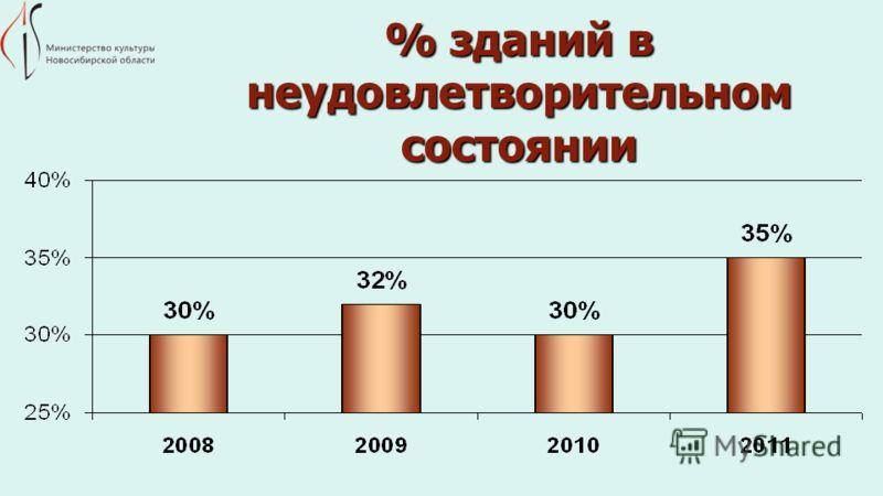 % зданий в неудовлетворительном состоянии