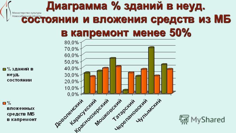 Диаграмма % зданий в неуд. состоянии и вложения средств из МБ в капремонт менее 50%