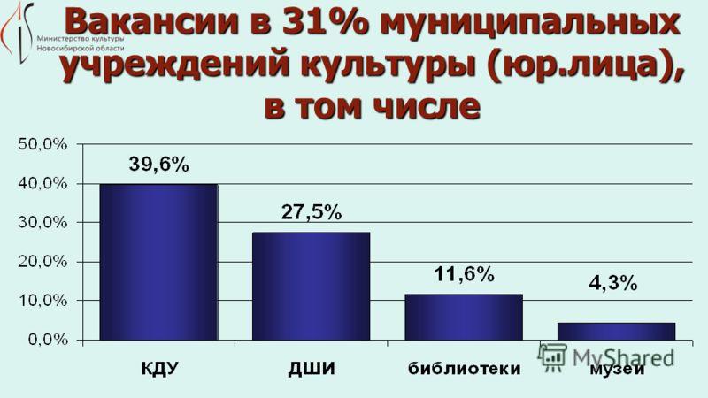 Вакансии в 31% муниципальных учреждений культуры (юр.лица), в том числе
