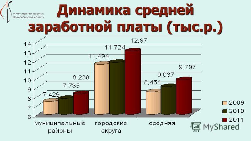 Динамика средней заработной платы (тыс.р.)