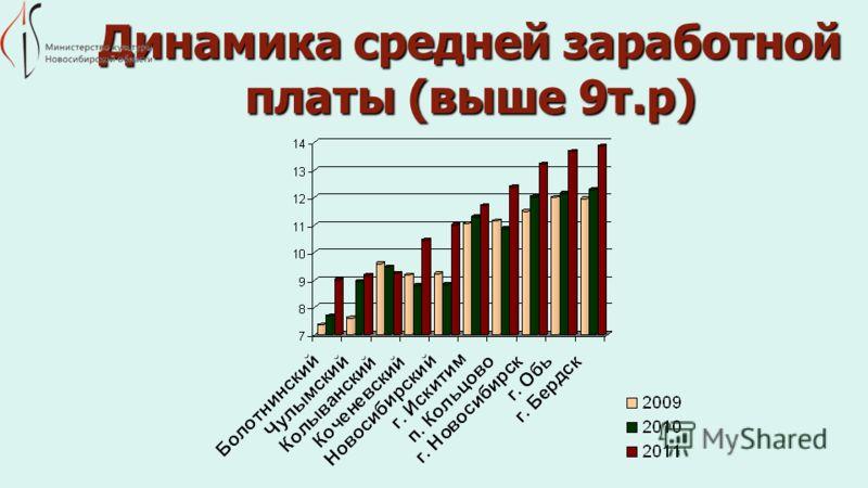 Динамика средней заработной платы (выше 9т.р)