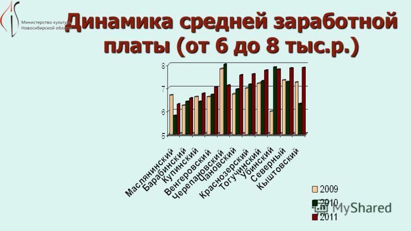 Динамика средней заработной платы (от 6 до 8 тыс.р.)