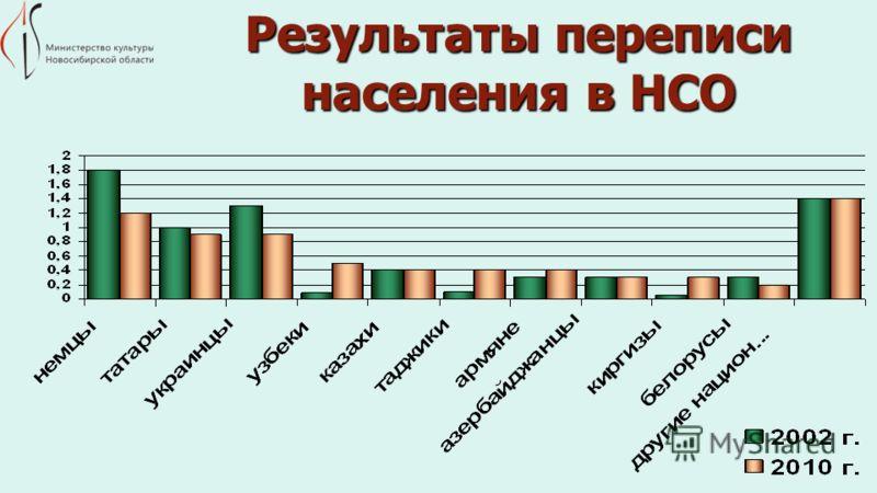 Результаты переписи населения в НСО