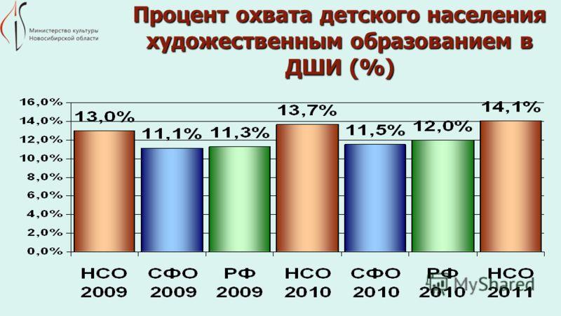 Процент охвата детского населения художественным образованием в ДШИ (%)