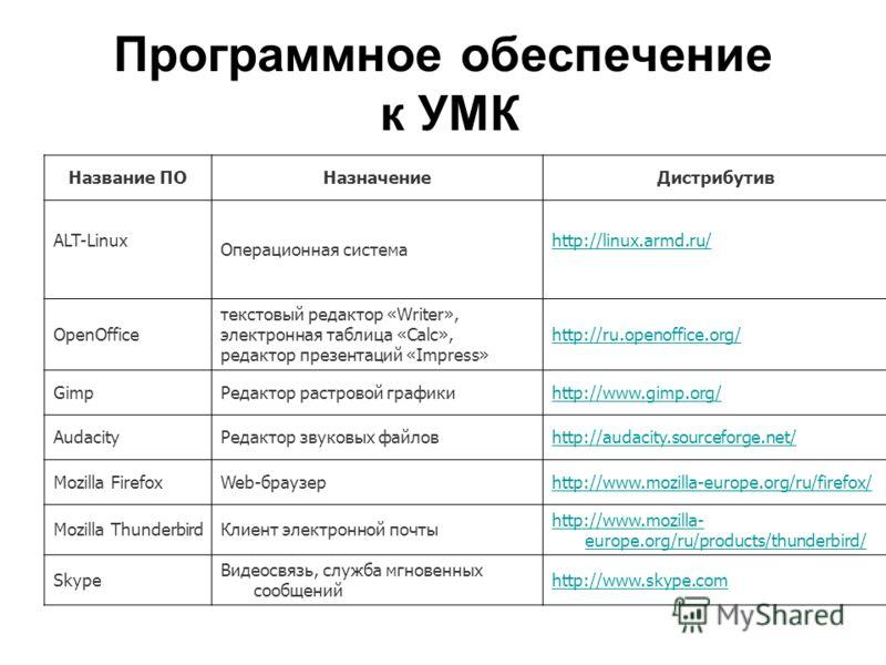 Программное обеспечение к УМК Название ПОНазначениеДистрибутив ALT-Linux Операционная система http://linux.armd.ru/ OpenOffice текстовый редактор «Writer», электронная таблица «Calc», редактор презентаций «Impress» http://ru.openoffice.org/ GimpРедак