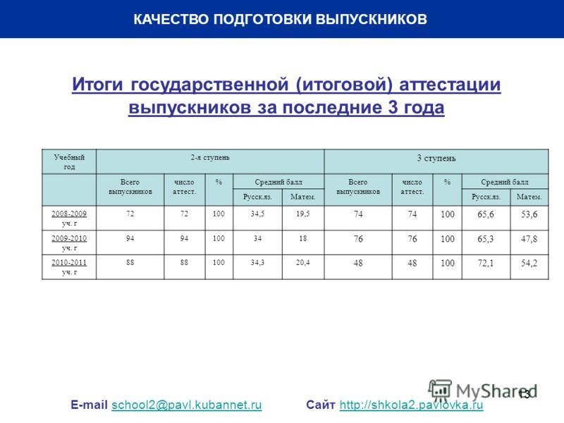 13 КАЧЕСТВО ПОДГОТОВКИ ВЫПУСКНИКОВ E-mail school2@pavl.kubannet.ru Сайт http://shkola2.pavlovka.ruschool2@pavl.kubannet.ruhttp://shkola2.pavlovka.ru Учебный год 2-я ступень 3 ступень Всего выпускников число аттест. %Средний баллВсего выпускников числ
