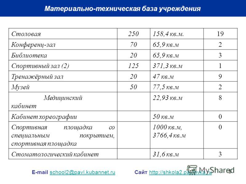 5 Материально-техническая база учреждения E-mail school2@pavl.kubannet.ru Сайт http://shkola2.pavlovka.ruschool2@pavl.kubannet.ruhttp://shkola2.pavlovka.ru Столовая250158,4 кв.м.19 Конференц-зал7065,9 кв.м2 Библиотека2065,9 кв.м3 Спортивный зал (2)12