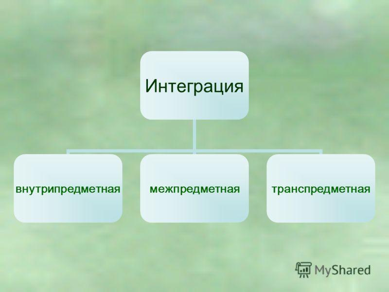 Интеграция внутрипредметнаямежпредметнаятранспредметная