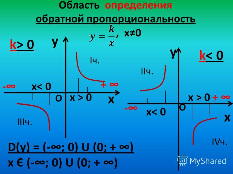 Область определения обратной пропорциональность, х0 y x k> 0 y x k< 0 D(у) = (-; 0) U (0; + ) х Є (-; 0) U (0; + ) - + - + О О х< 0 х > 0 Iч. IIIч. IIч. IVч.