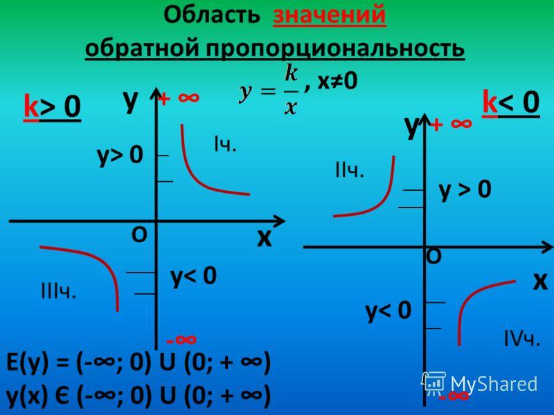 Область значений обратной пропорциональность, х0 y x k> 0 y x k< 0 Е(у) = (-; 0) U (0; + ) у(х) Є (-; 0) U (0; + ) - + - + О О y< 0 y> 0 Iч. IIIч. IIч. IVч.