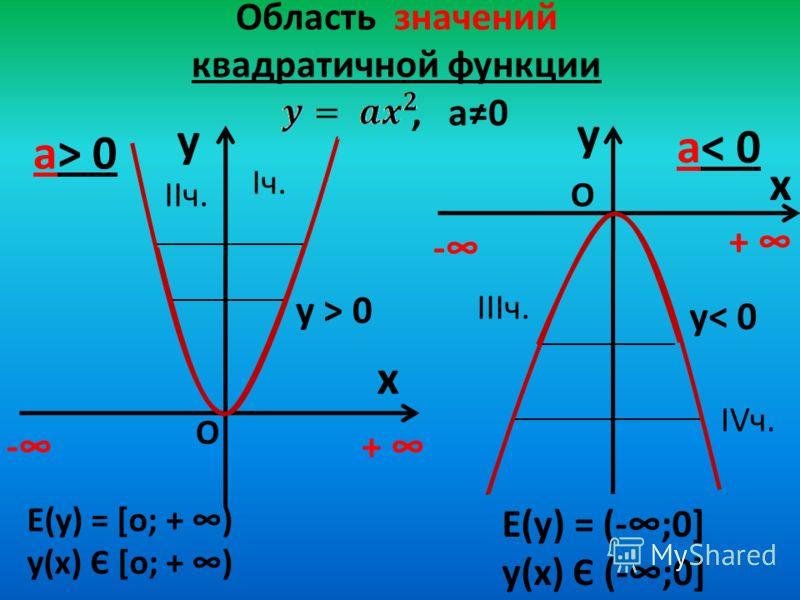 Область значений квадратичной функции, а0 y x а> 0 y x а< 0 Е(у) = [о; + ) у(х) Є [о; + ) -+ - + О О у > 0 y< 0 Iч. IIIч. IIч. IVч. Е(у) = (-;0] у(х) Є (-;0]