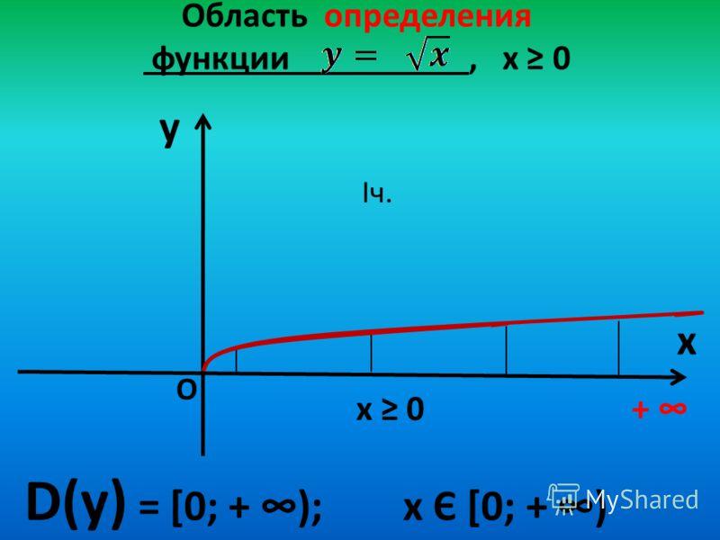 Область определения функции, х 0 y x D(у) = [0; + ); х Є [0; + ) + О х 0 Iч.