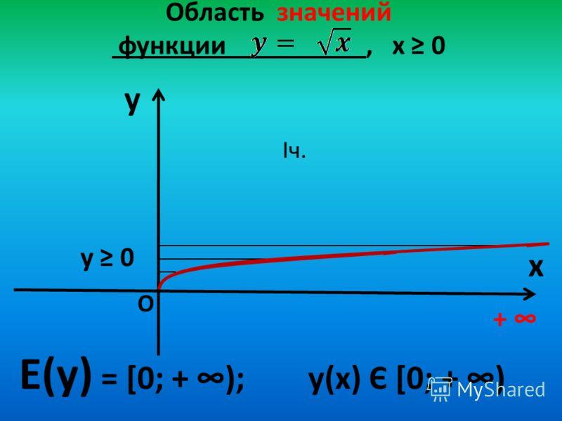Область значений функции, х 0 y x Е(у) = [0; + ); у(х) Є [0; + ) + О у 0 Iч.