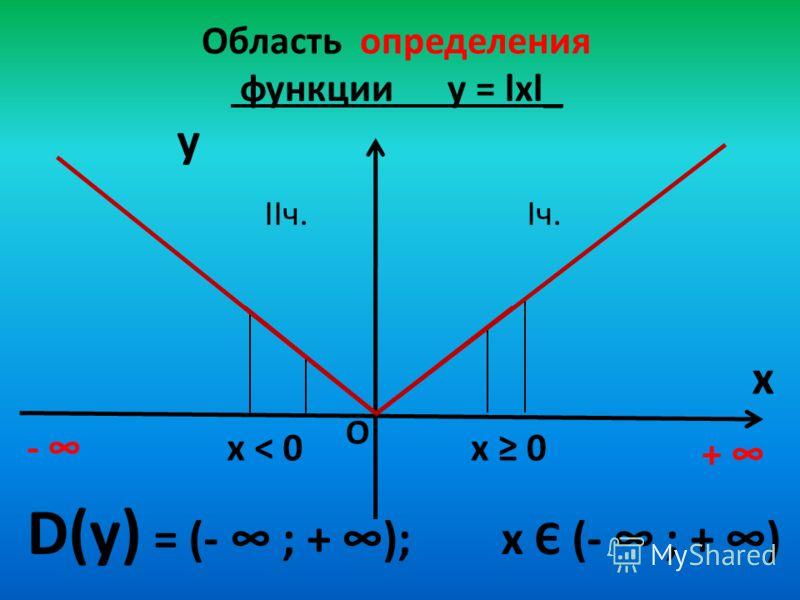 Область определения функции у = lхl_ y x D(у) = (- ; + ); х Є (- ; + ) + О х < 0 Iч. х 0 IIч. -