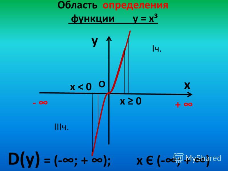 Область определения функции у = х³ y x D(у) = (-; + ); х Є (-; + ) + О х 0 Iч. IIIч. х < 0 -