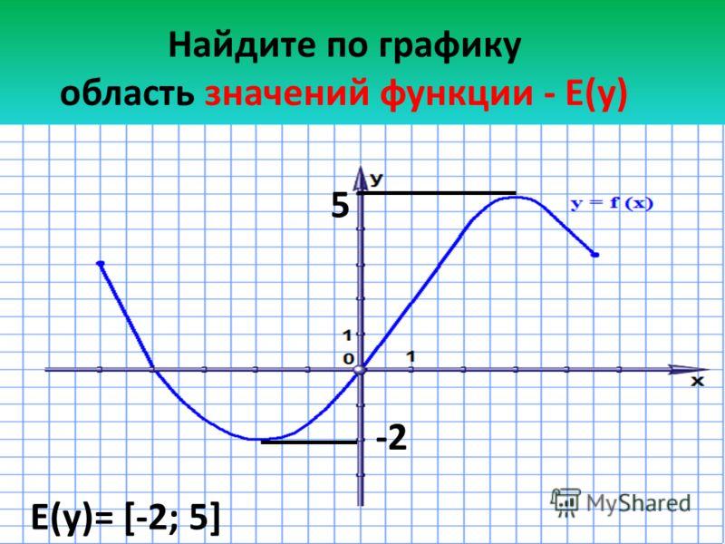 Найдите по графику область значений функции - Е(у) -2 5 Е(у)= [-2; 5]