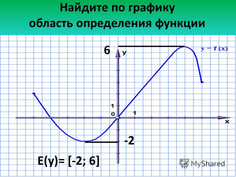Найдите по графику область определения функции -2 6 Е(у)= [-2; 6]