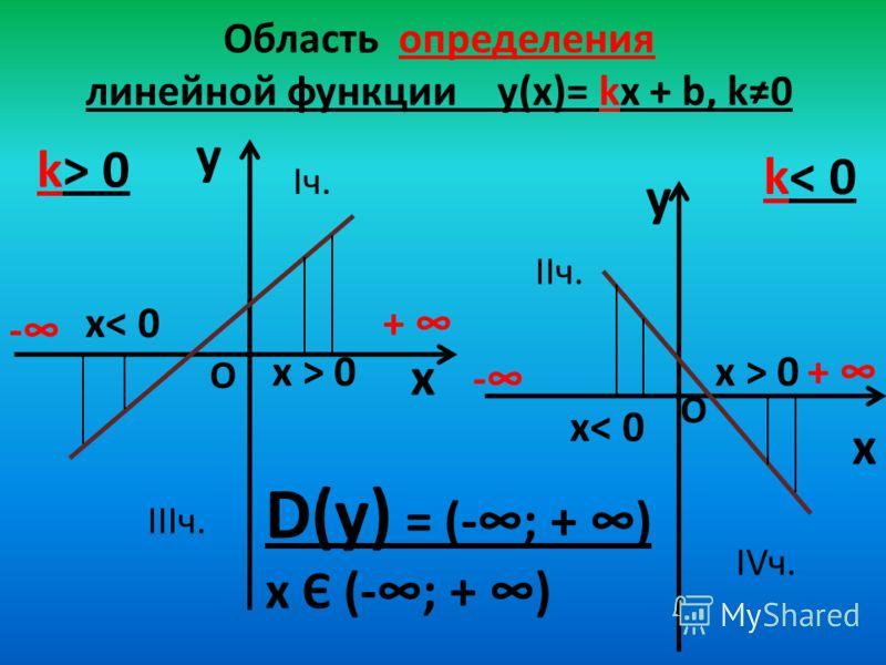 Область определения линейной функции y(х)= kx + b, k0 y x k> 0 y x k< 0 D(у) = (-; + ) х Є (-; + ) - + - + О О х< 0 х > 0 Iч. IIIч. IIч. IVч.