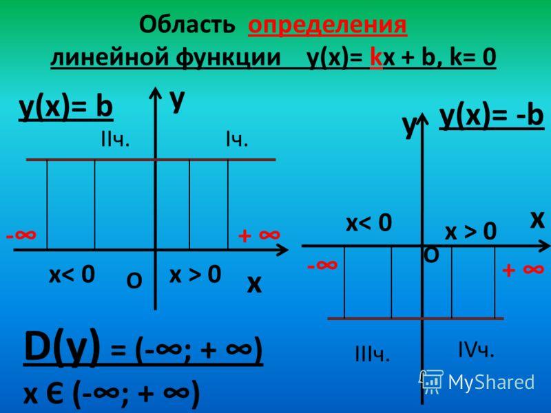 Область определения линейной функции y(х)= kx + b, k= 0 y x y(х)= b y x y(х)= -b D(у) = (-; + ) х Є (-; + ) -+ - + О О х< 0 х > 0 Iч.IIч. IIIч. IVч.