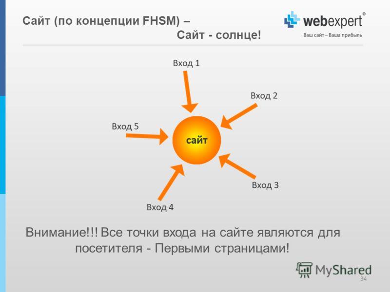 Внимание!!! Все точки входа на сайте являются для посетителя - Первыми страницами! 34 Сайт (по концепции FHSM) – Сайт - солнце!