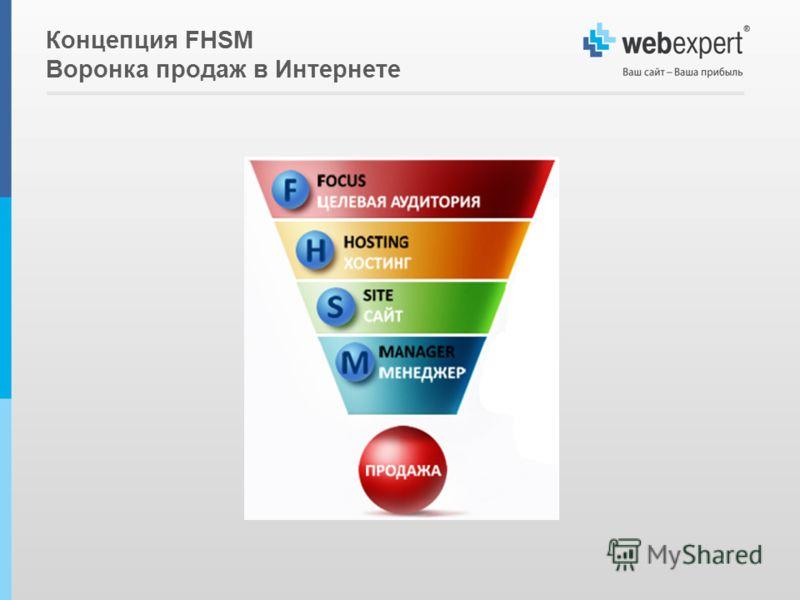 Концепция FHSM Воронка продаж в Интернете