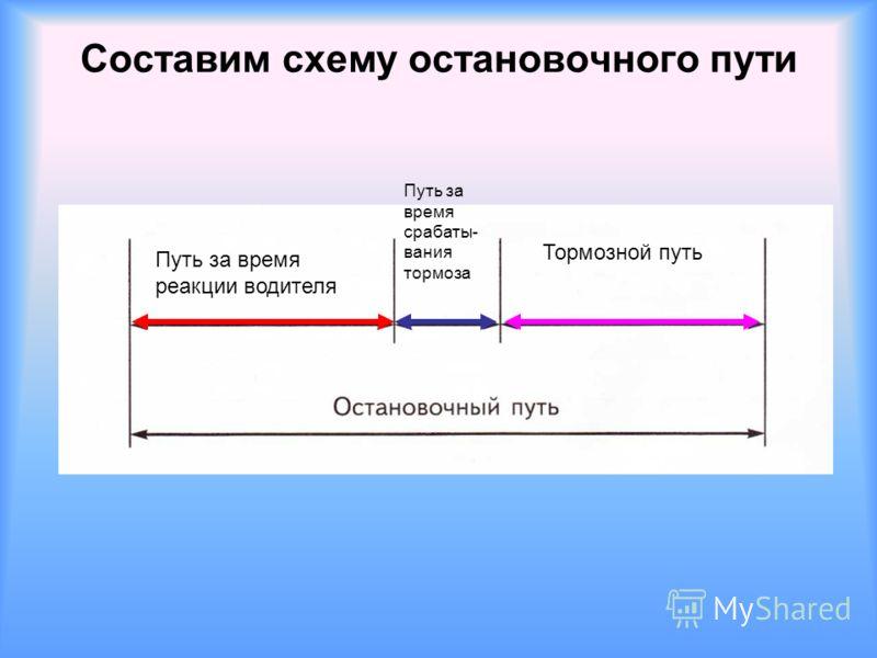 Составим схему остановочного пути Путь за время реакции водителя Путь за время срабаты- вания тормоза Тормозной путь