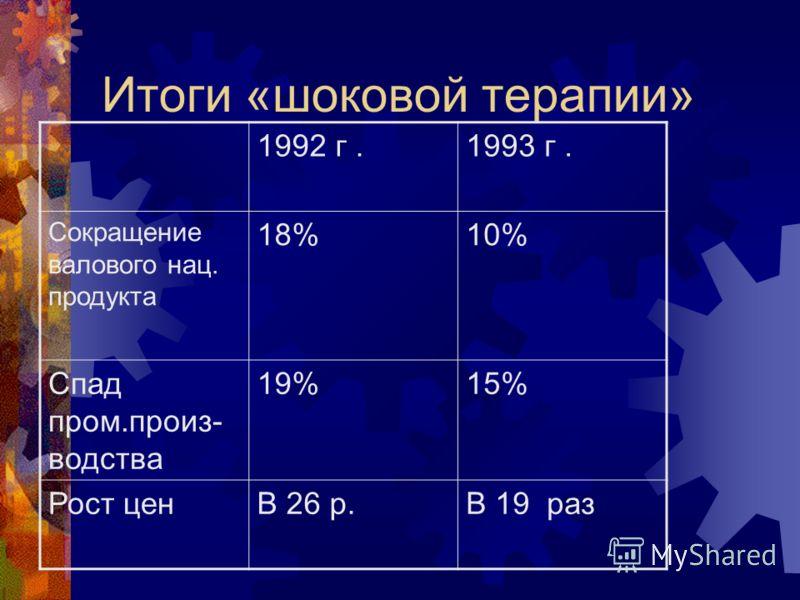 Итоги «шоковой терапии» 1992 г.1993 г. Сокращение валового нац. продукта 18%10% Спад пром.произ- водства 19%15% Рост ценВ 26 р.В 19 раз