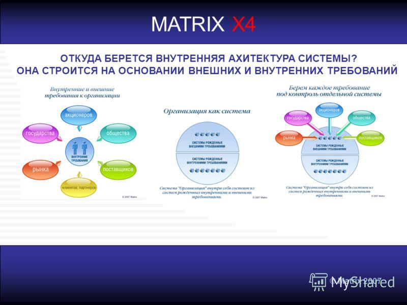 © Matrix 2007 MATRIX X4 ОТКУДА БЕРЕТСЯ ВНУТРЕННЯЯ АХИТЕКТУРА СИСТЕМЫ? ОНА СТРОИТСЯ НА ОСНОВАНИИ ВНЕШНИХ И ВНУТРЕННИХ ТРЕБОВАНИЙ