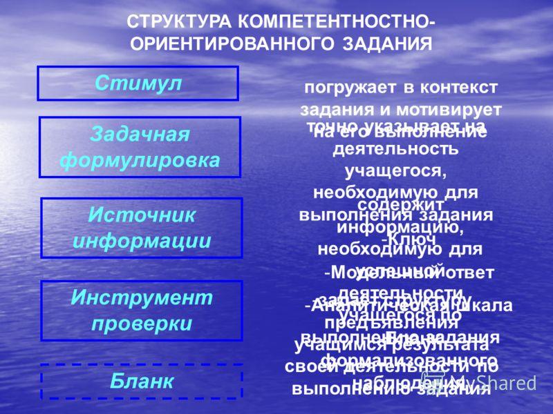 Стимул Задачная формулировка Источник информации Инструмент проверки Бланк СТРУКТУРА КОМПЕТЕНТНОСТНО- ОРИЕНТИРОВАННОГО ЗАДАНИЯ погружает в контекст задания и мотивирует на его выполнение точно указывает на деятельность учащегося, необходимую для выпо