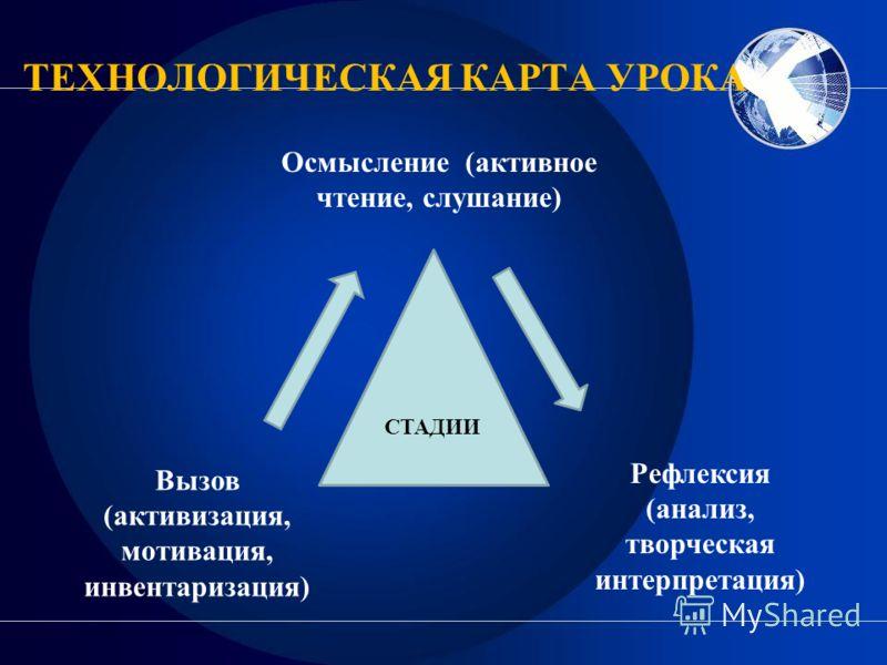ТЕХНОЛОГИЧЕСКАЯ КАРТА УРОКА Осмысление (активное чтение, слушание) Вызов (активизация, мотивация, инвентаризация) Рефлексия (анализ, творческая интерпретация) СТАДИИ