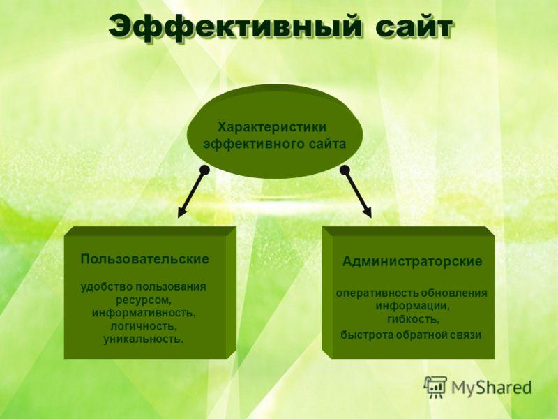 Эффективный сайт Пользовательские удобство пользования ресурсом, информативность, логичность, уникальность. Характеристики эффективного сайта Администраторские оперативность обновления информации, гибкость, быстрота обратной связи