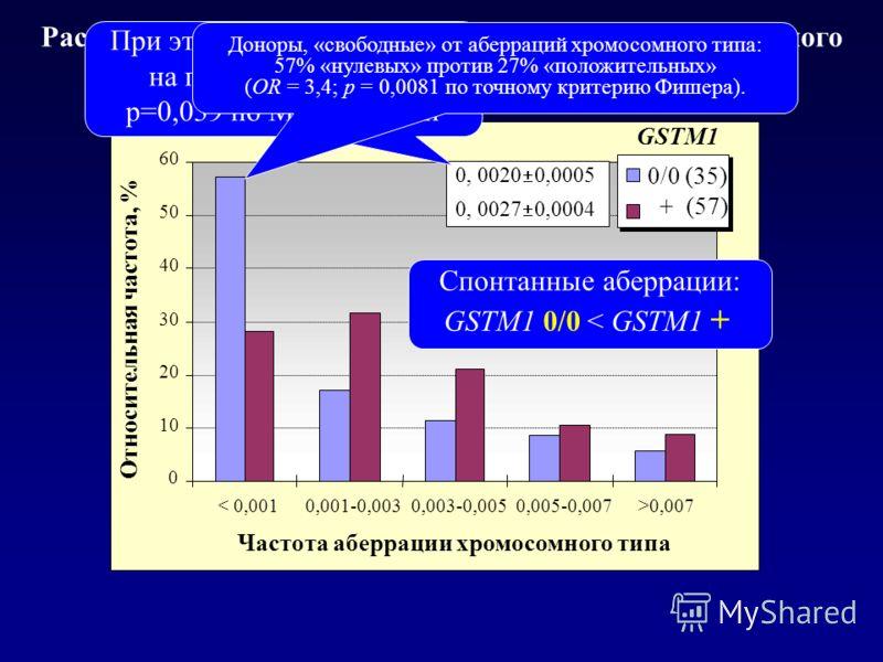 Распределение частот спонтанных аберраций хромосомного типа в зависимости от генотипа по локусу GSTM1 0 10 20 30 40 50 60 < 0,0010,001-0,0030,003-0,0050,005-0,007>0,007 Частота аберрации хромосомного типа Относительная частота, % 0/0 (35) + (57) Спон