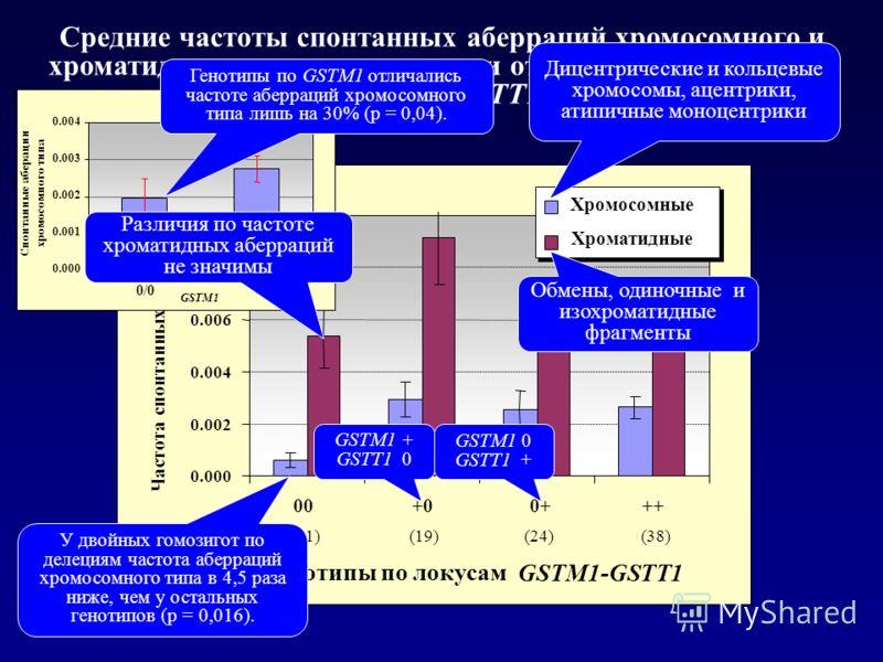 Средние частоты спонтанных аберраций хромосомного и хроматидного типа в зависимости от генотипов по локусам GSTM1-GSTT1 0.000 0.002 0.004 0.006 0.008 0.010 00 (11) +0 (19) 0+ (24) ++ (38) Генотипы по локусам GSTM1-GSTT1 Частота спонтанных аберраций Х