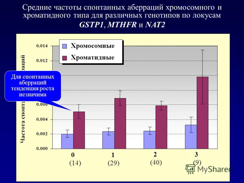 0.000 0.002 0.004 0.006 0.008 0.010 0.012 0.014 0 (14) 1 (29) 2 (40) 3 (9) Частота спонтанных аберраций Хромосомные Хроматидные Средние частоты спонтанных аберраций хромосомного и хроматидного типа для различных генотипов по локусам GSTP1, MTHFR и NA