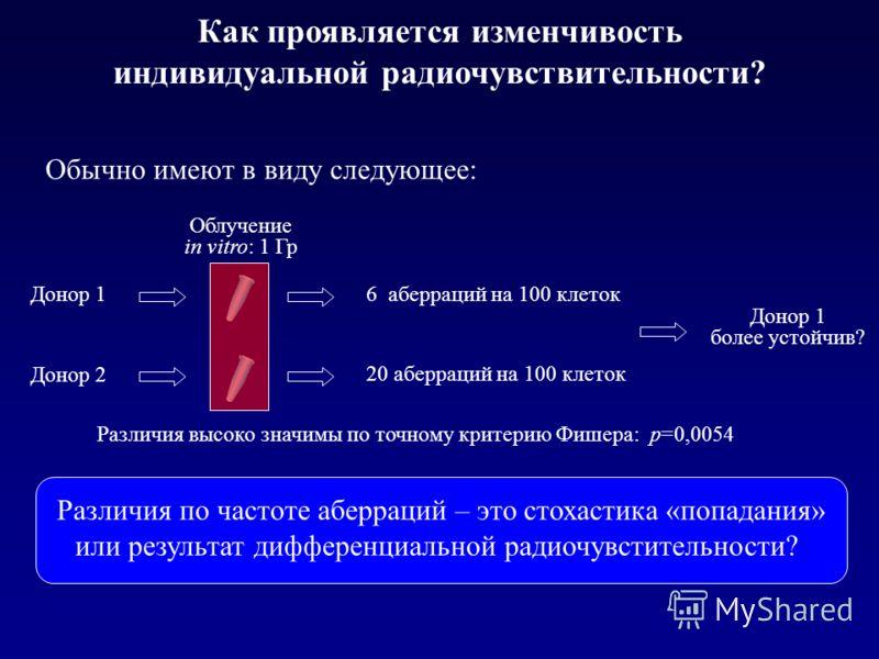 Как проявляется изменчивость индивидуальной радиочувствительности? Донор 1 Донор 2 6 аберраций на 100 клеток 20 аберраций на 100 клеток Облучение in vitro: 1 Гр Донор 1 более устойчив? Различия по частоте аберраций – это стохастика «попадания» или ре