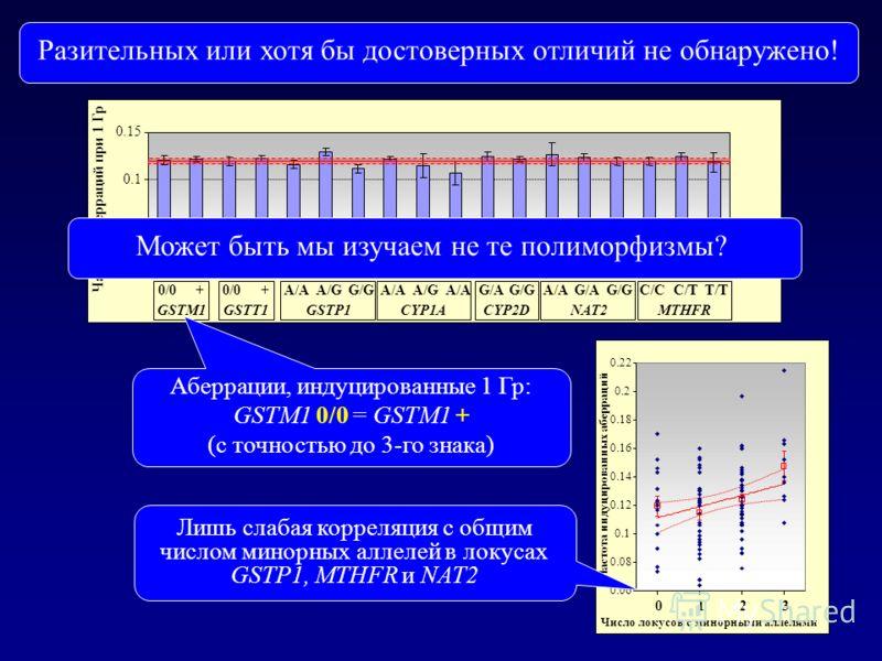 Аберрации, индуцированные 1 Гр: GSTM1 0/0 = GSTM1 + (с точностью до 3-го знака) Частоты индуцированных аберраций хромосом для «однолокусных» генотипов (1 Гр in vitro) Разительных или хотя бы достоверных отличий не обнаружено! Лишь слабая корреляция с