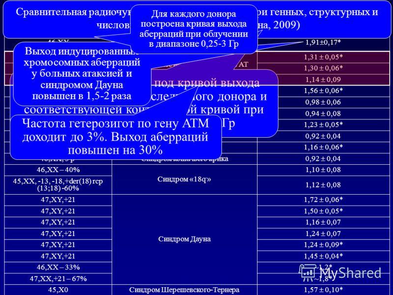 Кариотип донораДиагноз Относительная радиочувствительность хромосом 46,XYАтаксия телеангиэктазия (АТ) 1,91 0,17* 46,XX Гетерозиготное носительство генов АТ (практически здоровы) 1,31 0,05* 46,XY 1,30 0,06* 46,XY 1,14 0,09 46,XXПрогерия 1,56 0,06* 46,