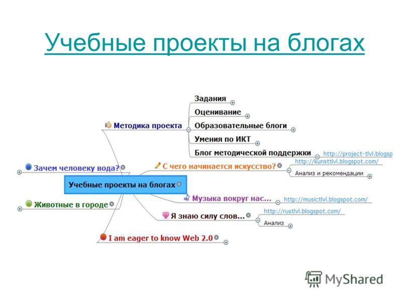 Учебные проекты на блогах