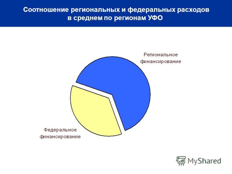 Соотношение региональных и федеральных расходов в среднем по регионам УФО